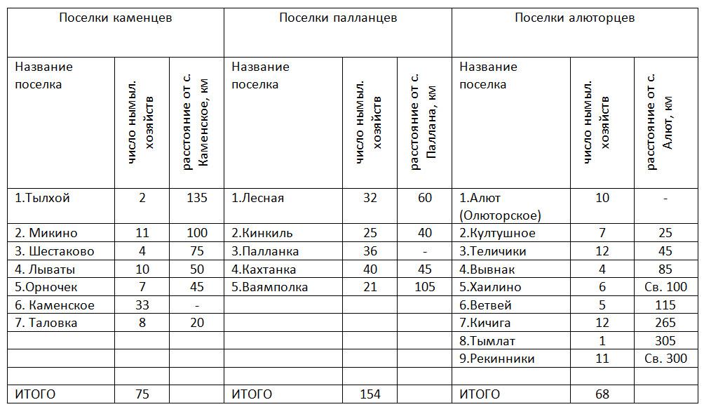 Таблица поселений алюторцев