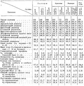 Антропология татар