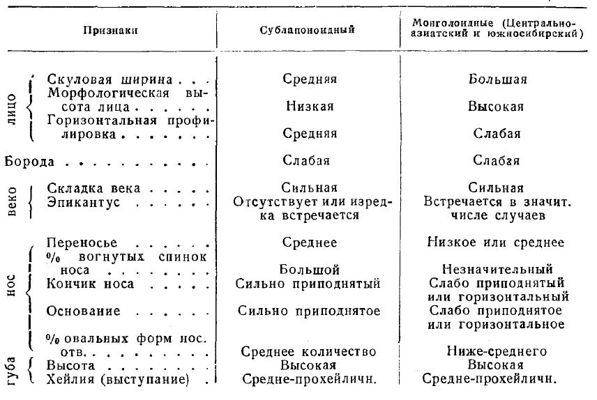 Монголоидная примесь татар