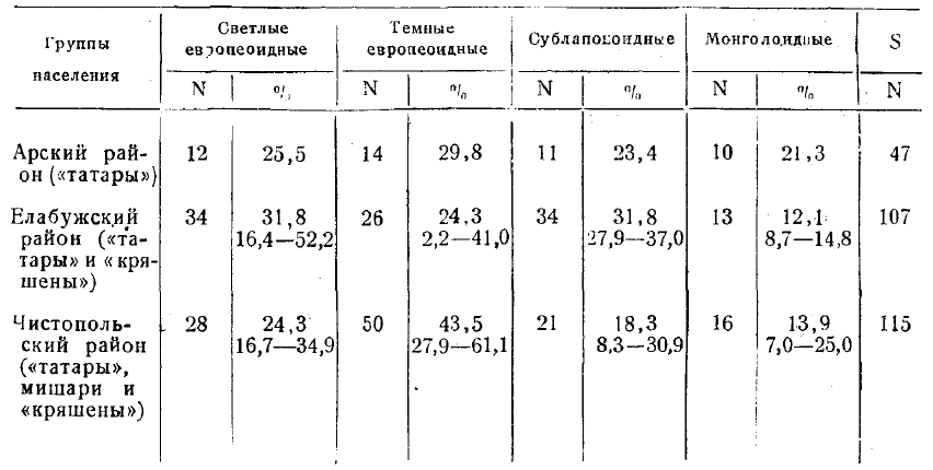 Антропологические типа татар
