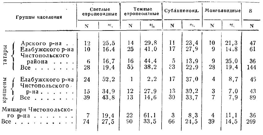 Антропология татар и кряшен